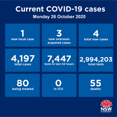 #LATEST: NSW has 1 new locally acquired case of…