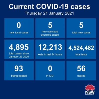 #LATEST: Another Day of no new COVID19 cases,...